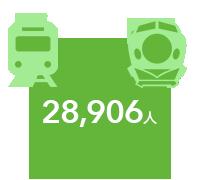 長野駅1日平均乗車人員